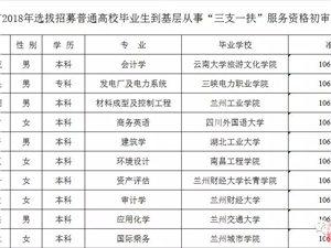 2018年嘉峪关市三支一扶资格初审公告(附名单)