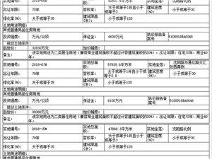 广汉市国土资源局国有土地使用权拍卖出让公告(8月15日拍卖)