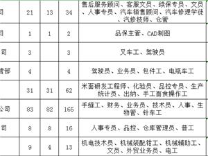 六合区人力资源市场8月9、10日招聘交流会通告
