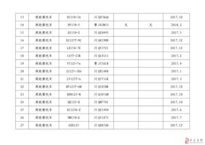 兴文县公安局交通管理大队车辆报废公告(2018年第6期)