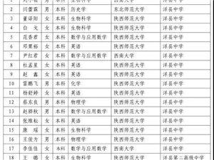 2018年洋县招聘免费师范生公示