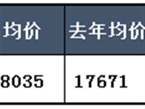 2018年上半年合肥滨湖区房价分析和购房建议