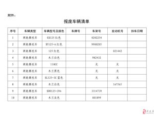 兴文县公安局交通管理大队车辆报废公告(2018年第7期)