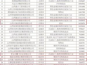 吕梁16家企业上榜2018山西民营企业100强