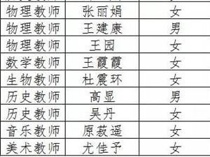 2018最新博彩白菜大全2018年招聘教师拟聘用人员名单