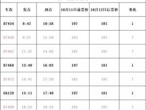 化州老乡注意:下月起,茂名至广州动车票价将这样调整