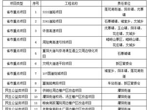 遂平县人民政府办公室关于印发遂平县2018年重点项目征地拆迁任务的通知