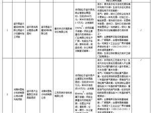 遂平县对2个建设项目环境影响评价文件作出审批意见的公示