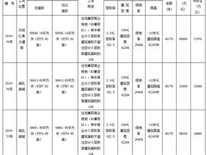 仁寿县2018-75、76、77号国有建设用地使用权拍卖出让公告