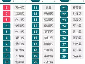 重磅!重庆区县综合实力排行榜出炉!丰都竟排在这里....