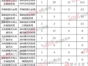 2019国家公务员滨州地区报名分析统计(截止10月22日16:00)