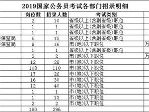 国家公务员来了,重庆招296人,岗位有这些,转给需要的人!