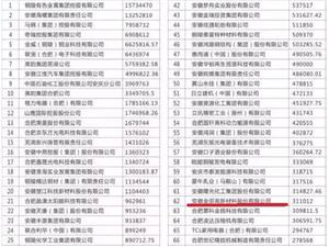 2018安徽企业100强名单发布!桐城这些企业上榜!看看有没有你单位?