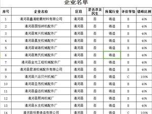 169家!清河县重点行业差异化错峰生产企业名单在这里……