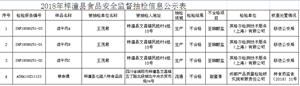梓潼县食品药品监督管理局2018年食品安全监督抽检信息公示
