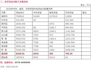 全市近8个亿!潢川县扶贫资金分配情况公示,约8198万!