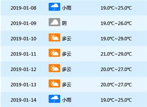 @儋州市民本周天气出炉中后期天气逐渐好转最高温29℃