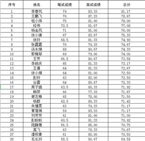 龙池社区网格员总成绩公示体检人员名单