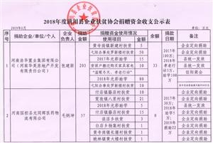 潢川县企业扶
