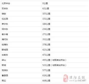 """福彩3d胆码预测回应""""京港台高铁丰雄商段将在当地设站"""":积极争取"""