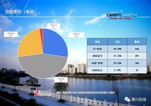 潢川县政协2019年社情民意调查分析报告