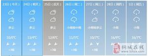 桐城天气2.23-3.1