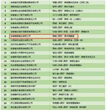 桐城这家绿色食品入围首批安徽省50强!