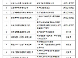 正在公示!YB亚博体育网页版登录2个2018吉安市工业企业智能化建设项目将获扶持