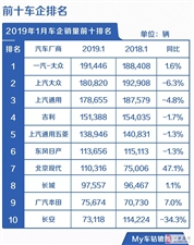2019年1月汽车最全销量排名