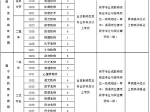 2019年�平�h高中、城�^�W校招聘教��第1�公告