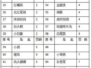 江夏野生鸟类图谱(2019年3月修订)