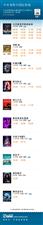 中牟奥斯卡国际激光影城每日排片资讯――3月26号