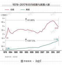 中国30年的婚姻巨变?#33322;?#23130;?#24335;狄话耄?#31163;婚?#25910;?倍