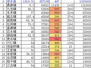 邻水县21镇24乡各有多大面积多少人口多少个村?