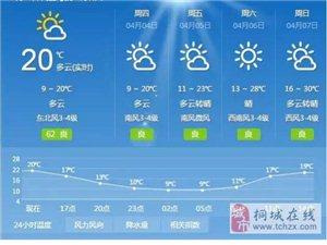 重磅!桐城气温即将火箭狂飙!30℃!