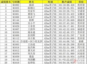 2019中国山马驻马店嵖岈山站成绩榜单!