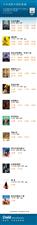 中牟奥斯卡国际激光影城每日排片资讯――4月23号新贴