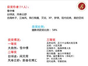 江夏摄影家协会2019年第一期摄影双月赛作品评选结果及评析