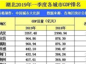 荆门2019年一季度GDP已出,排名绝对让荆门人不敢相信!