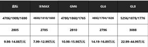 实力派选手汉腾V7,凭借什么来撼动家用MPV市场?