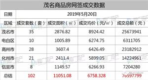 2019年5月20日,茂名商品房网签102套,均价为6758.328元