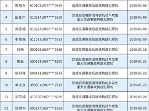重�c市公安局交巡警曝光了!�@51人被�K生禁�{!
