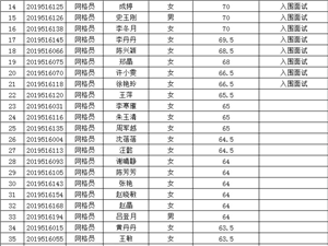 �R鞍街道招聘�W格�T�P�成�及面�人�T名��.