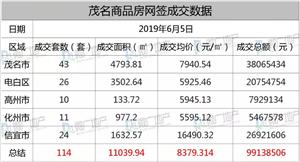 2019年6月5日,茂名商品房网签114套,总额约9.9千万元