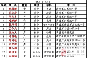 确定了!滑县189名教师被确认为河南省名师、骨干教师,有你的老师吗?