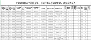 平川区乡镇、建制村名录及通硬化路、通客车情况表