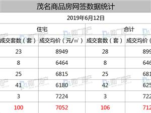 2019年6月12日,茂名商品房�W�106套,均�r��7122元/�O!