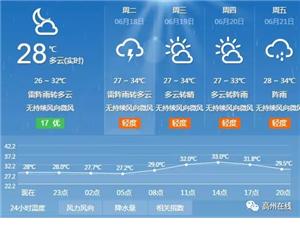 高州街坊:未来几天最高气温可达35℃,偶有分散雷阵雨!
