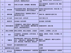 【征兵】陕西省直招士官报名开始啦