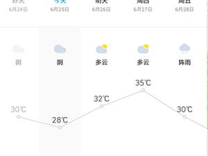 今天起�S都有一波升��硪u,直逼35℃!要入夏了?